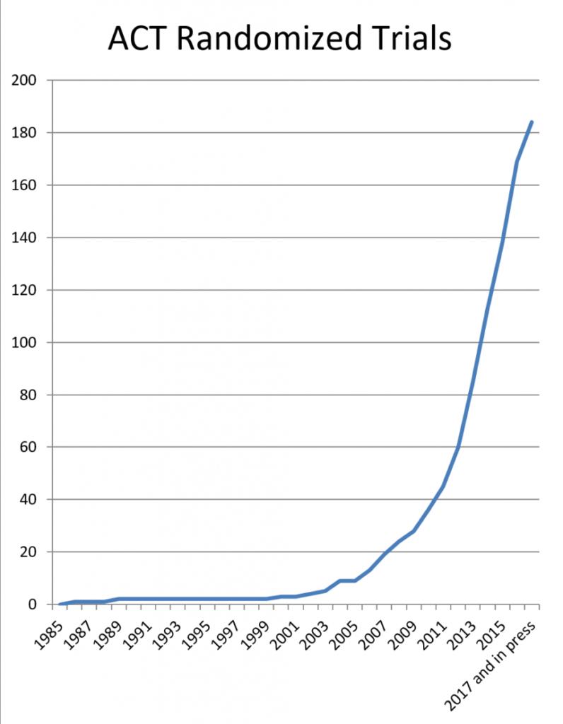 ACT Randomized Trials Graph